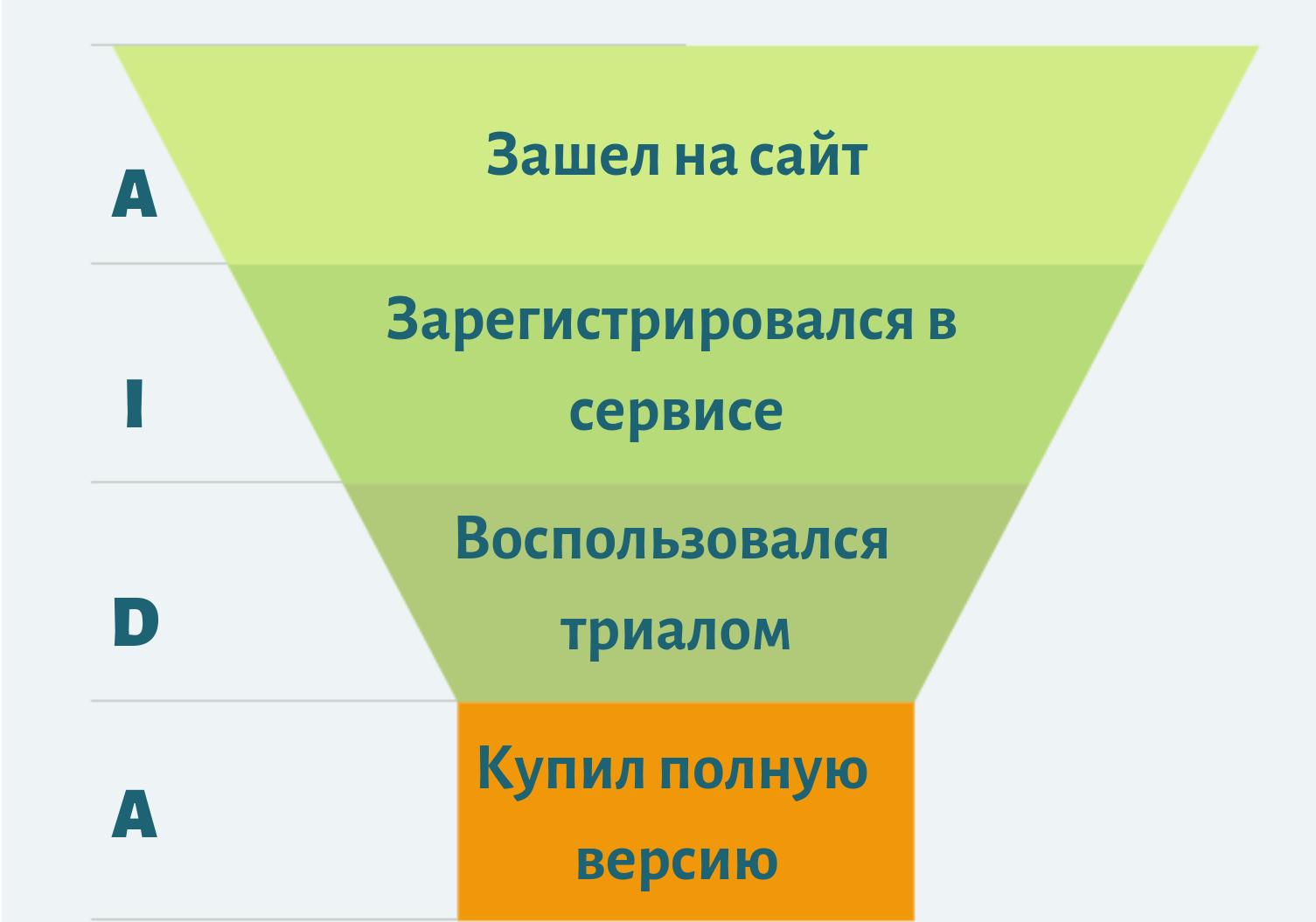 Этапы воронки продаж в SaaS