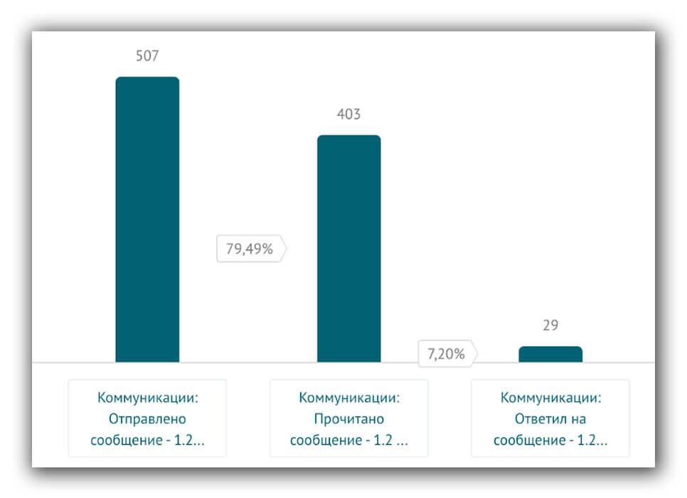 Статистика по второму поп-апу: 507 сообщений отправлено, 403 пользователя его прочитали, 29 ответили