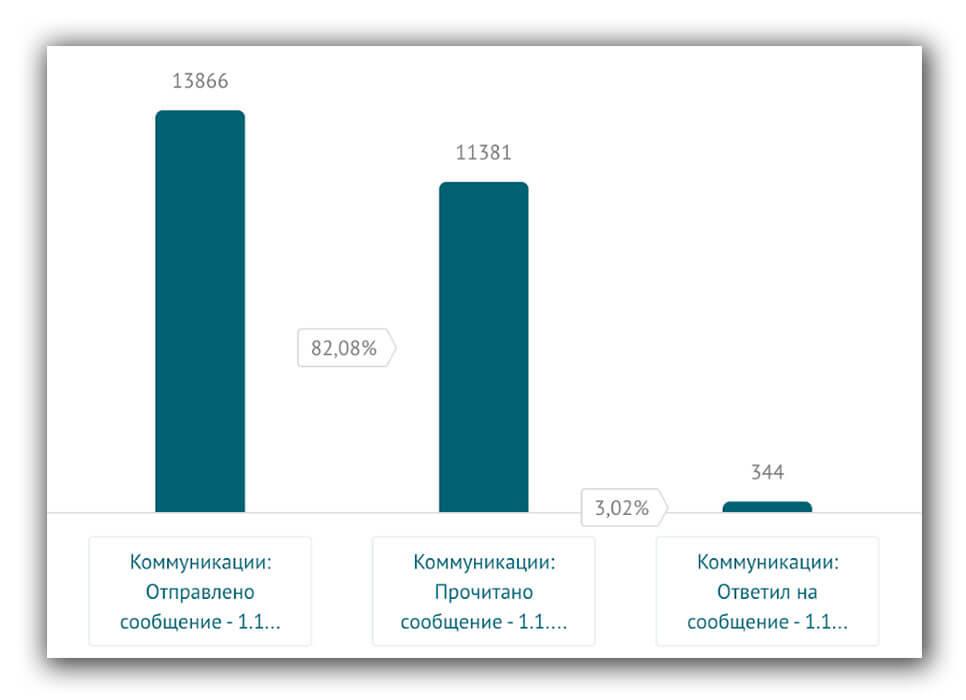 Статистика по первому поп-апу:  13866 сообщений отправлено, 11381 человек его прочитали, 344 человека ответили