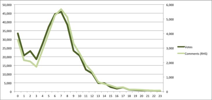 График активности на Product Hunt по часам