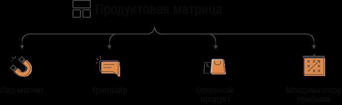 как создать автоворонку - продуктовая матрица