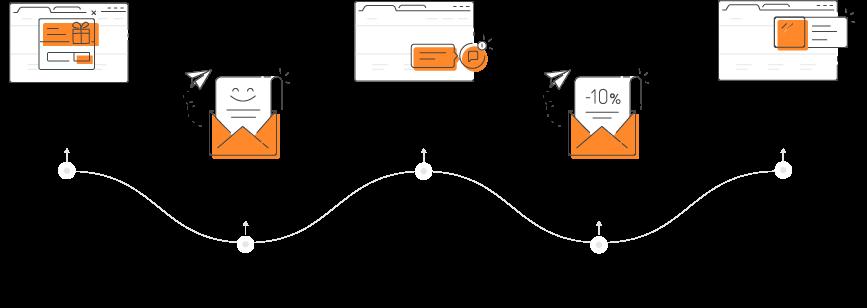 Пример автоворонки в SaaS