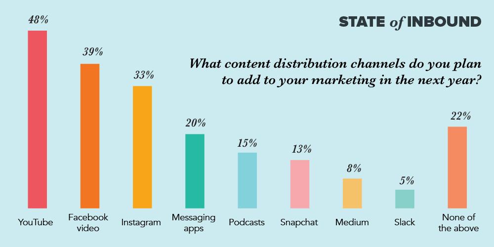 Какие каналы распространения контента вы планируете добавить к своему маркетингу в следующем году?