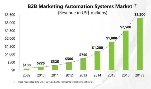 Рынок систем автоматизации маркетинга для B2B