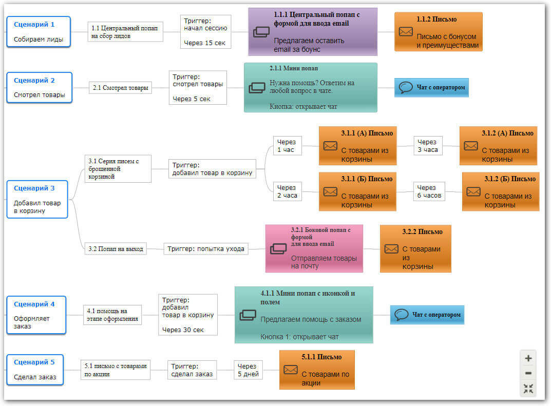 карта сценариев автоматизация воронки продаж для сервиса доставки еды