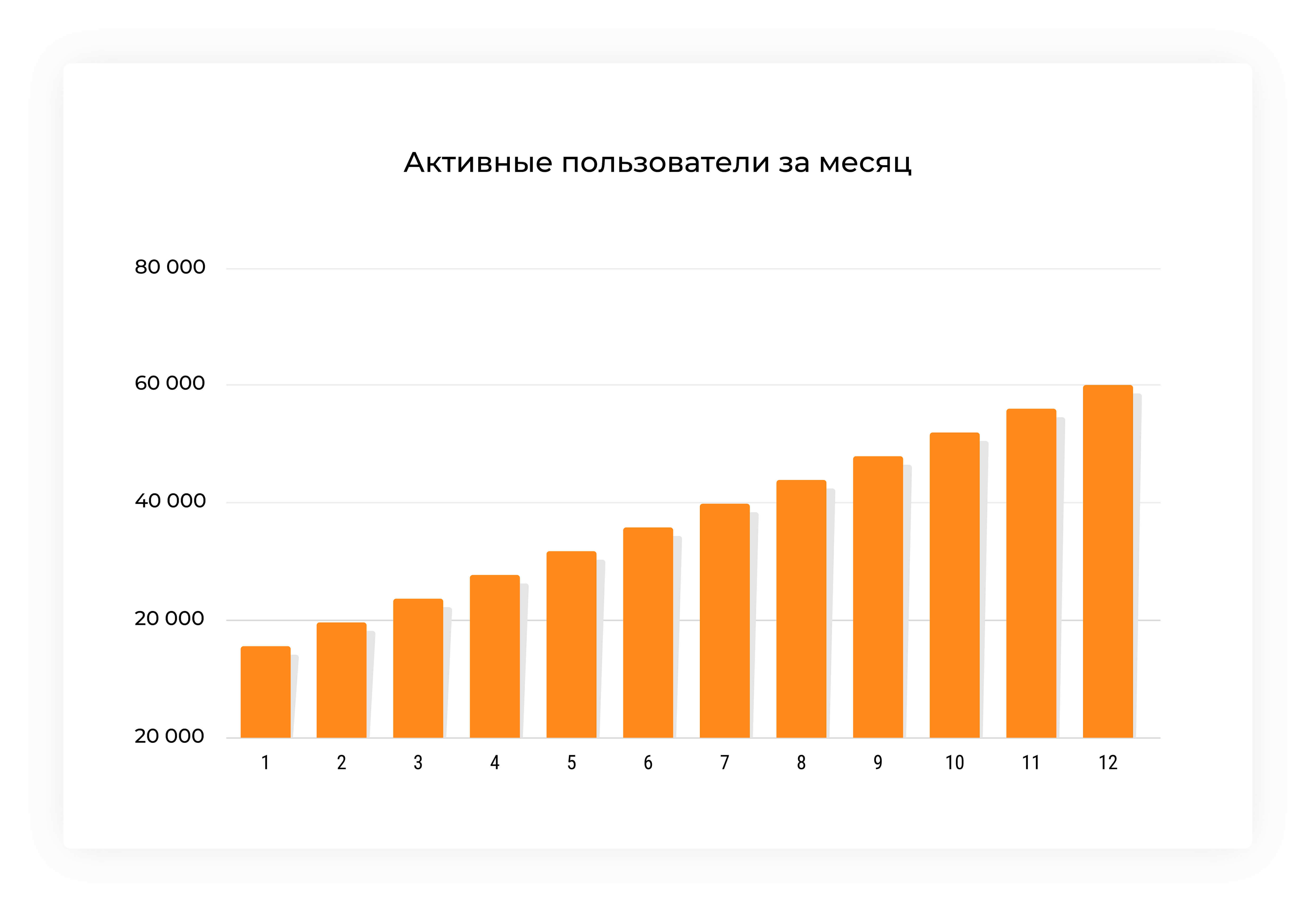 Active users per month