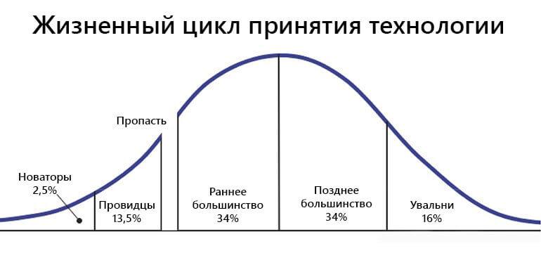 жизненный цикл принятия технологии