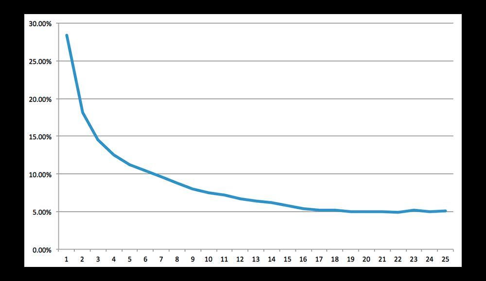 удержание пользователей график