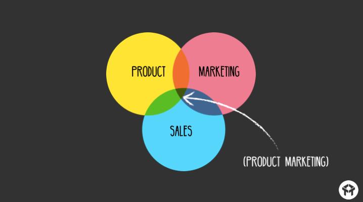 продакт маркетинг - продукт, маркетинг, продажи