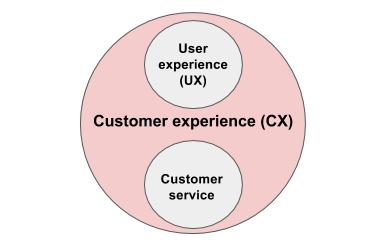 управление клиентским опытом чем отличается от пользовательского опыта и обслуживания клиентов