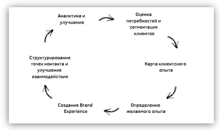 управление клиентским опытом стратегия