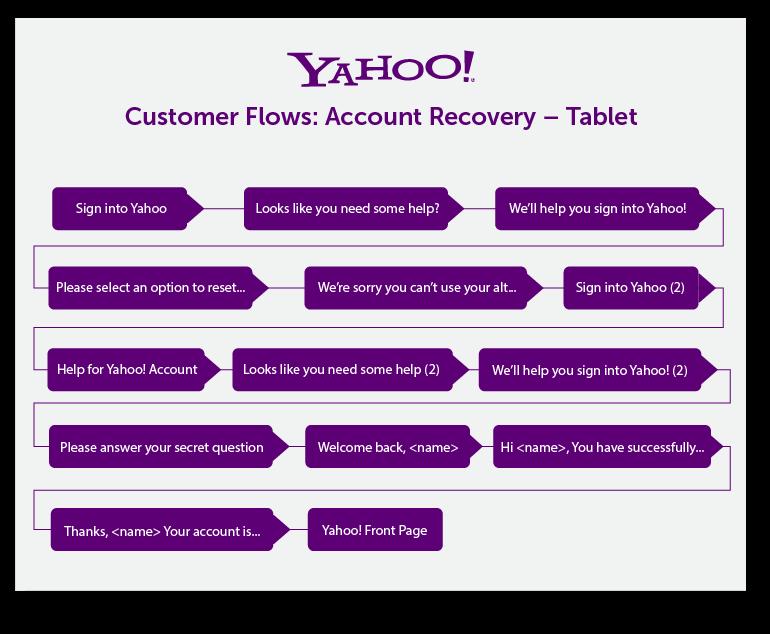 customer journey map для saas пример