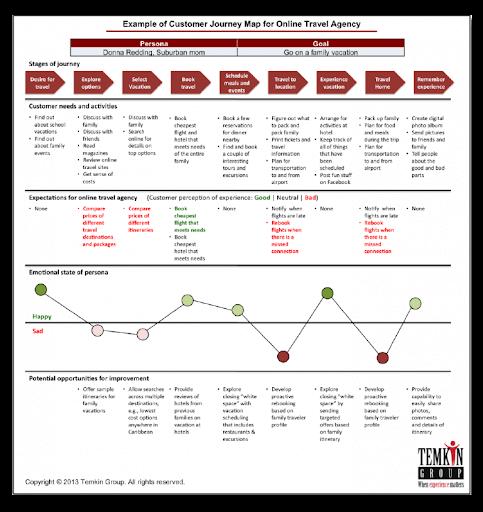customer journey map для интернет-магазина пример