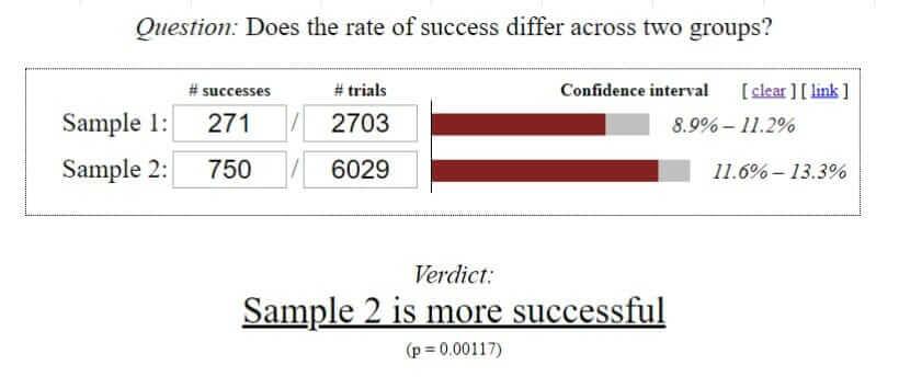 Результат сравнения конверсии среди контрольной и целевой групп в ABCD тесте
