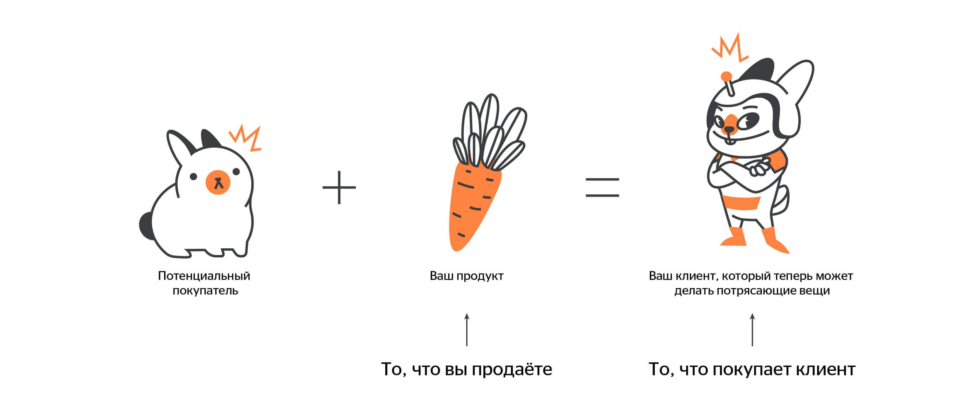 JTBD Theory