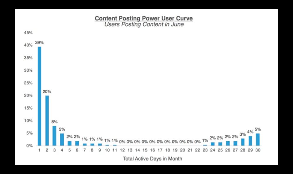 кривая продвинутых пользователей ключевая активность график
