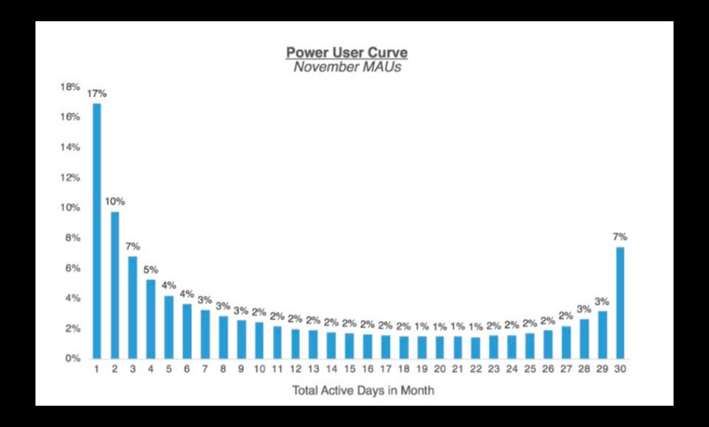 Хорошая кривая продвинутых пользователей график