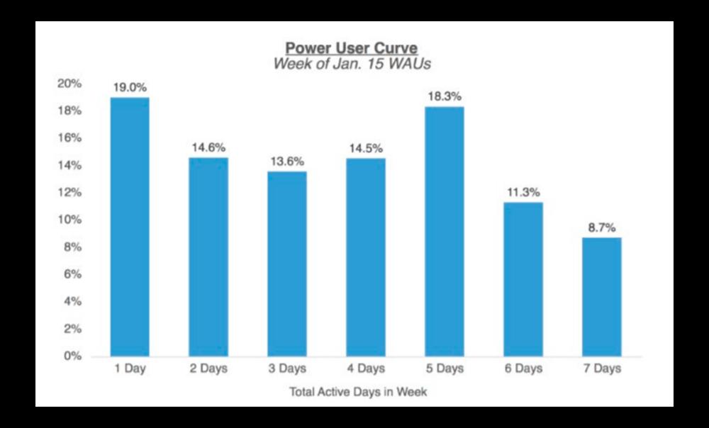 кривая продвинутых пользователей для разных продуктов график