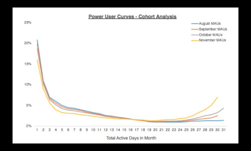 кривая продвинутых пользователей график