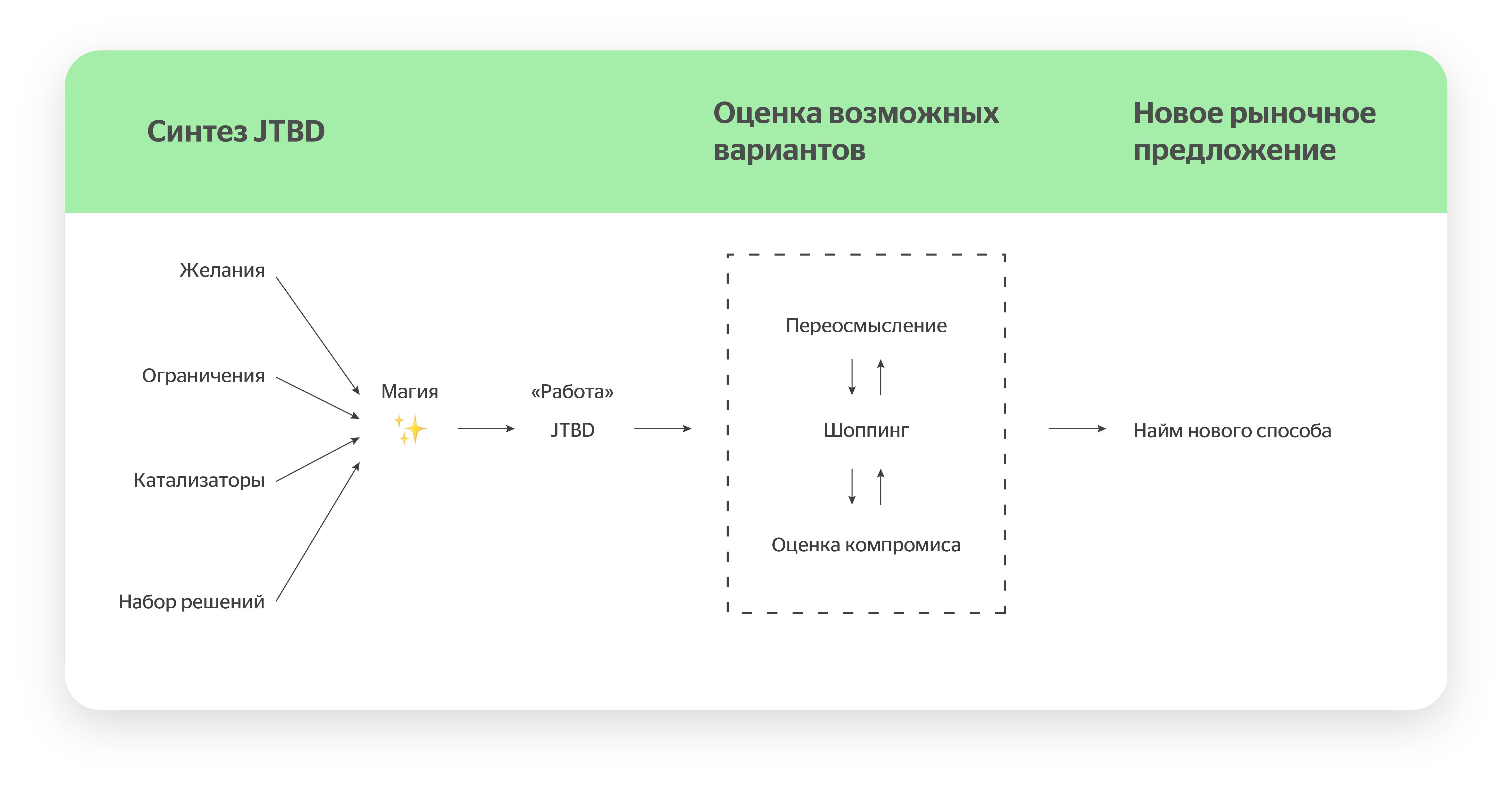 JTBD framework