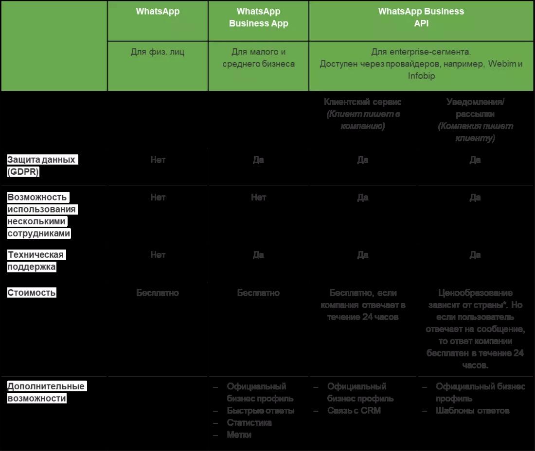 Whatsapp Business vs Whatsapp Business API