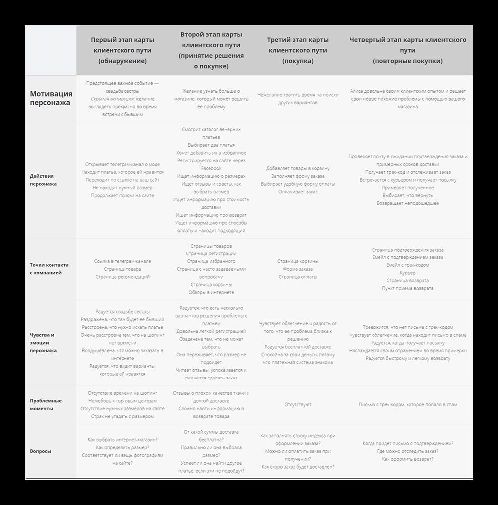 пример карты клиентского опыта