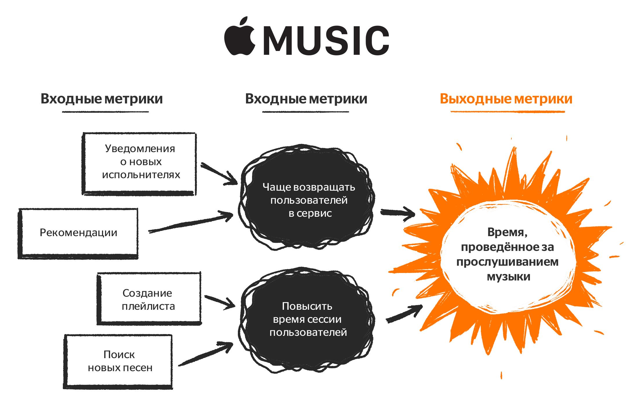 Apple music North Star