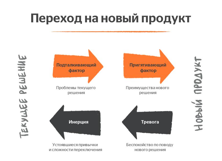 product adoption  4 силы, влияющие на решение пользователя