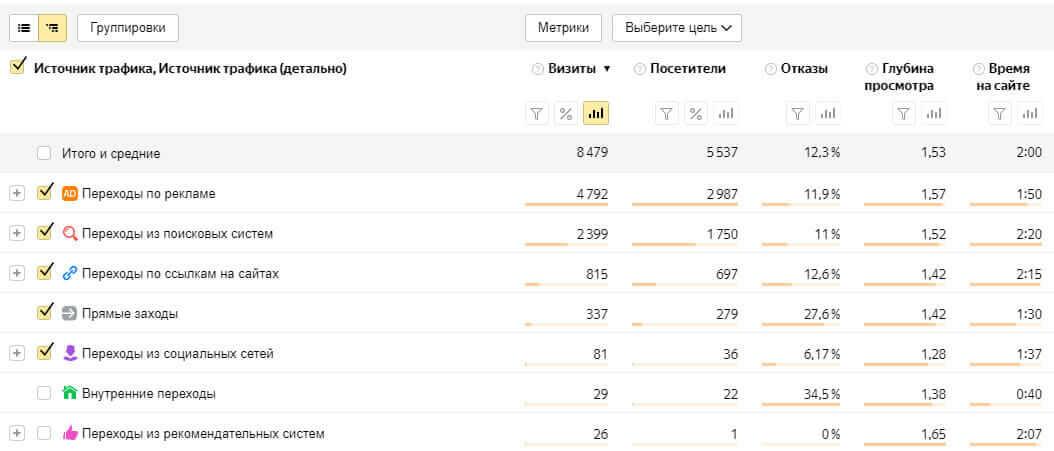 """источники трафика ЖК """"Нагорный"""""""