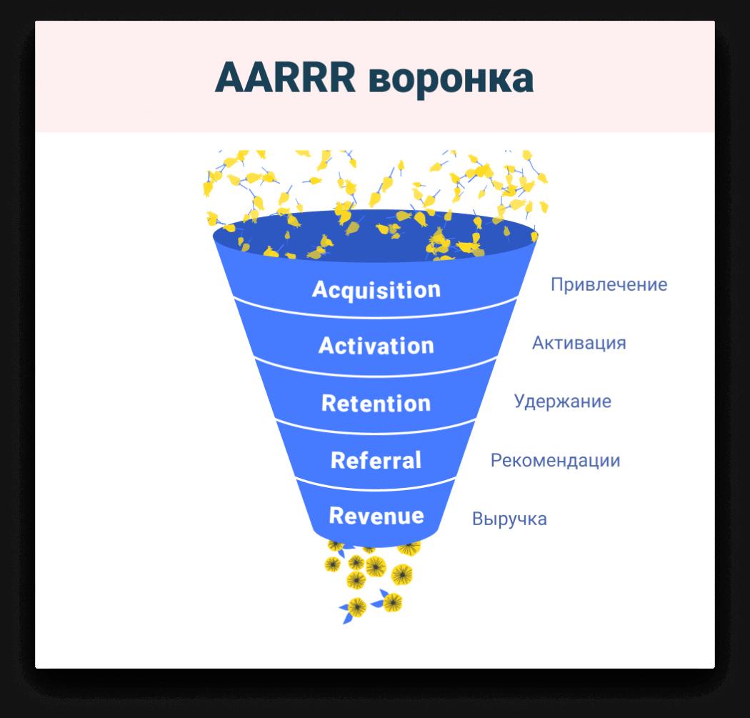 AARRR framework