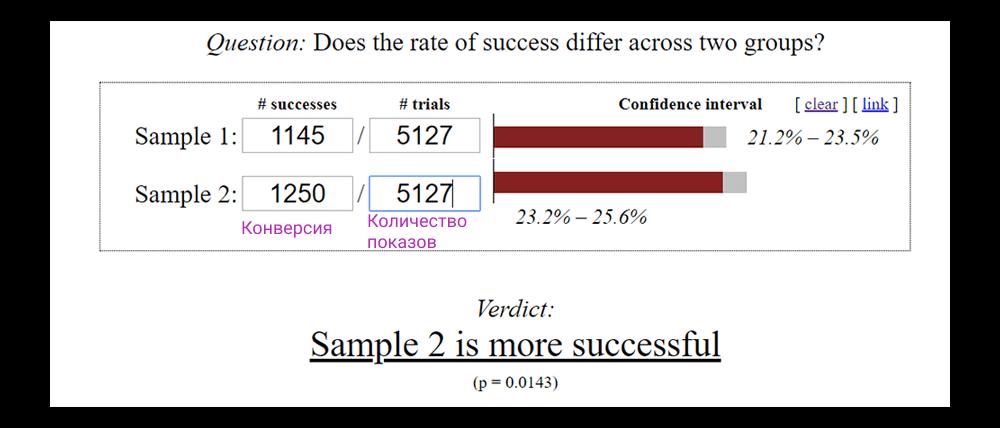а/б тесты оценка эффективности вариантов