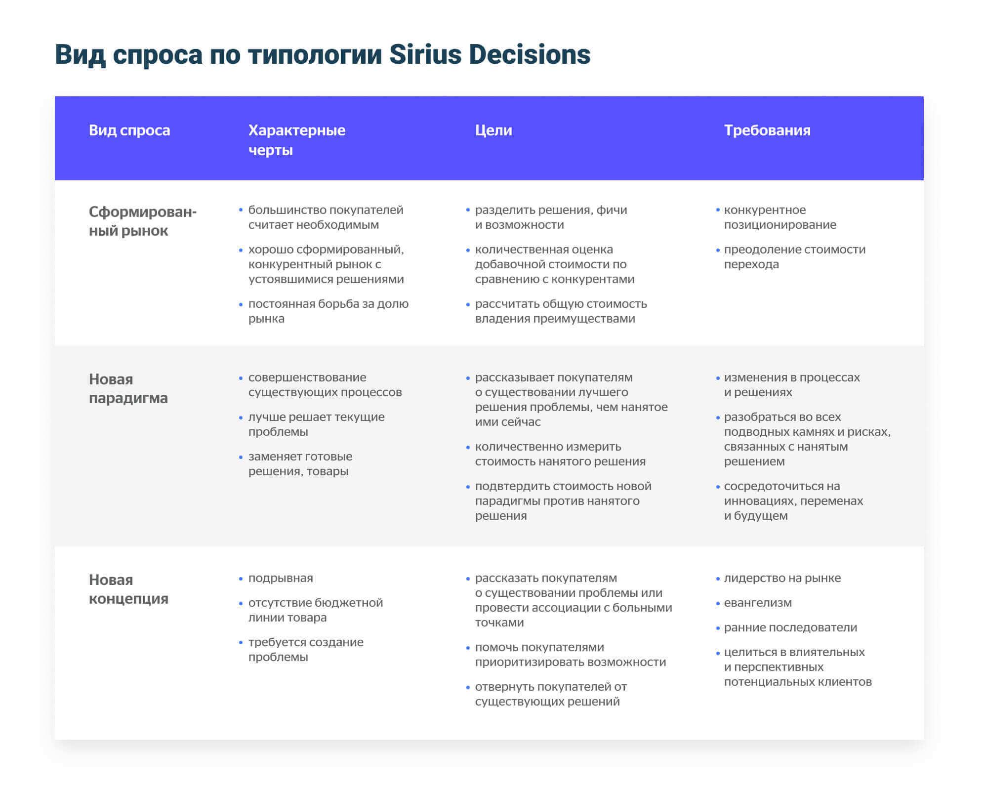 Вид спроса по типологии Sirius Decisions