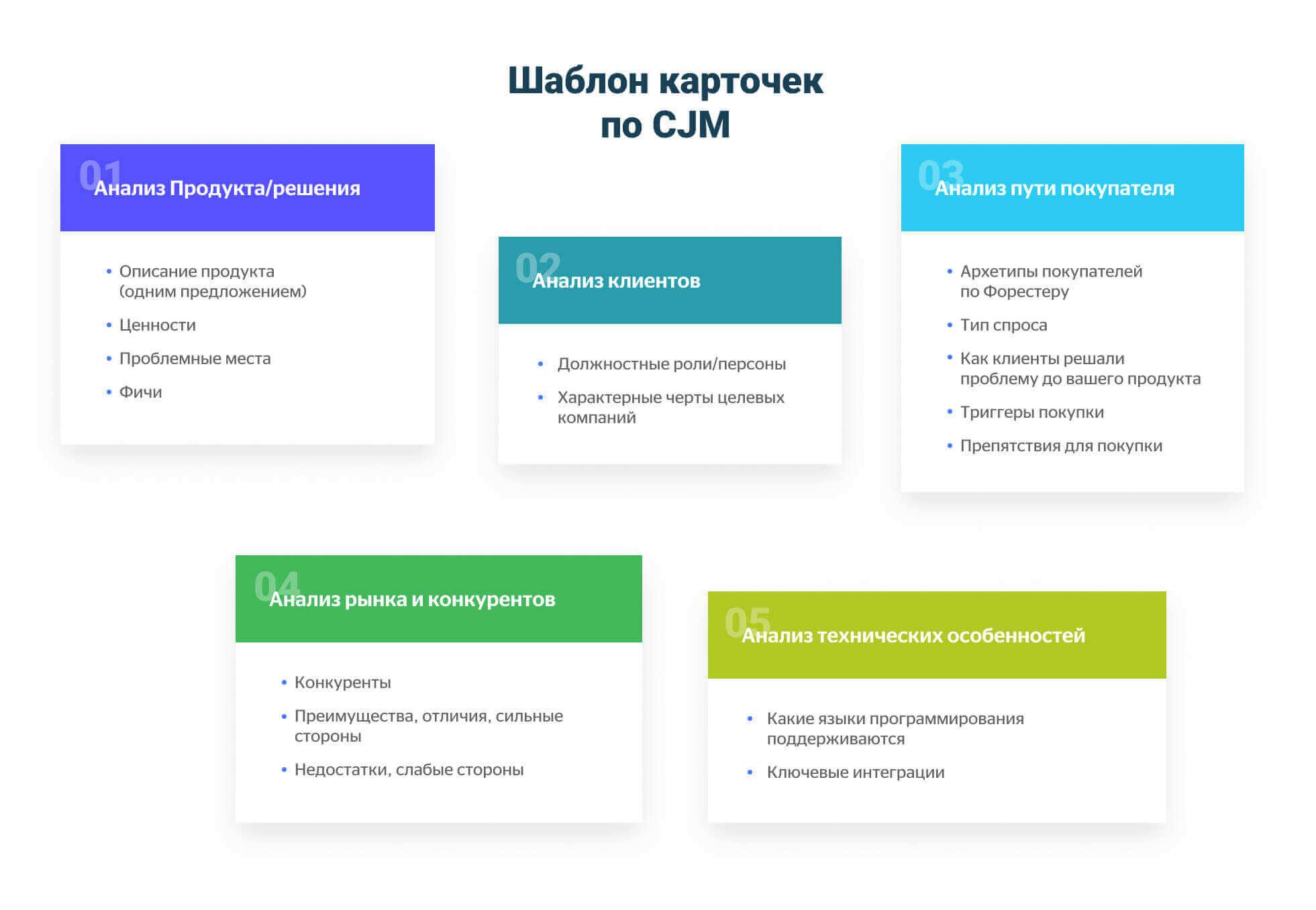 Шаблон карточек по CJM
