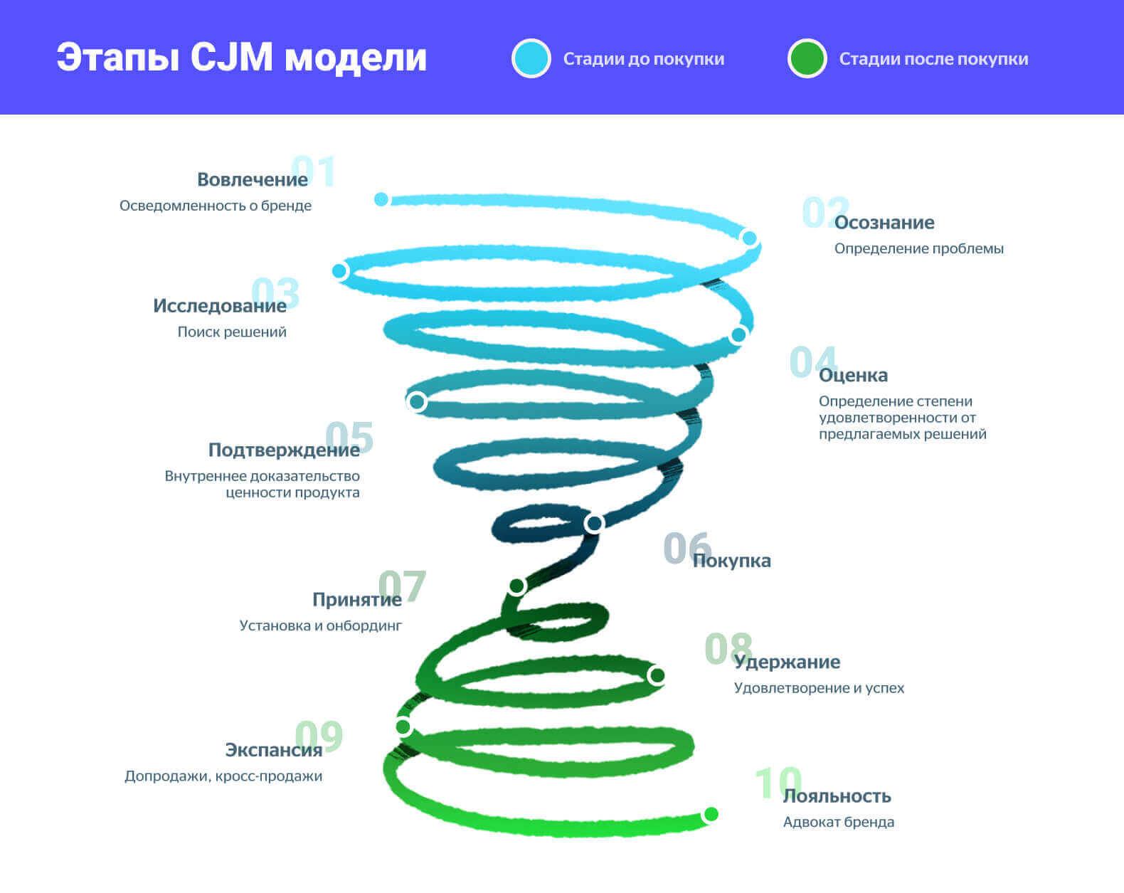 Этапы CJM модели