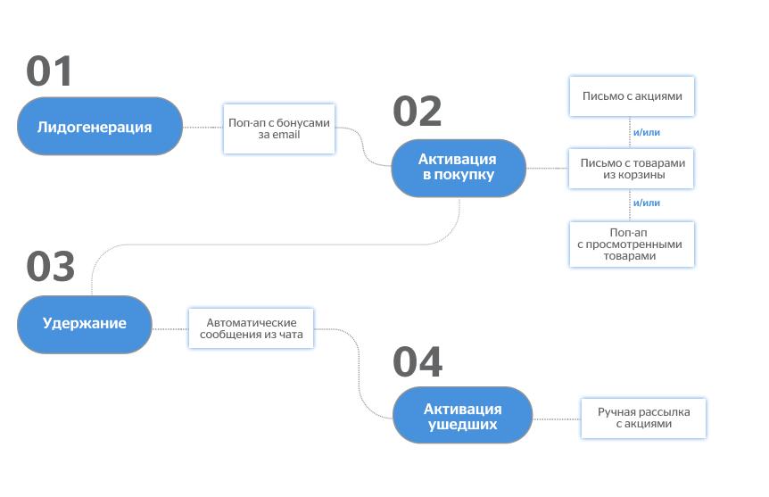 карта сценариев