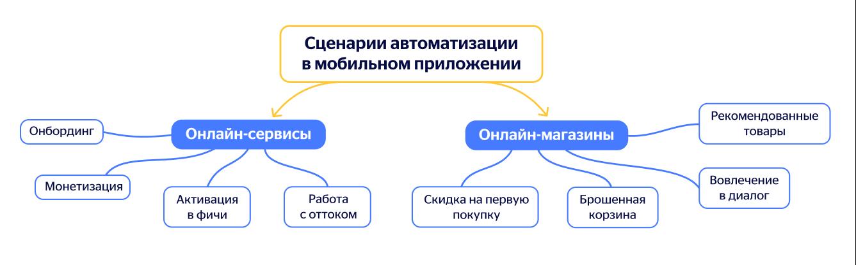 Marketing automation scenarios