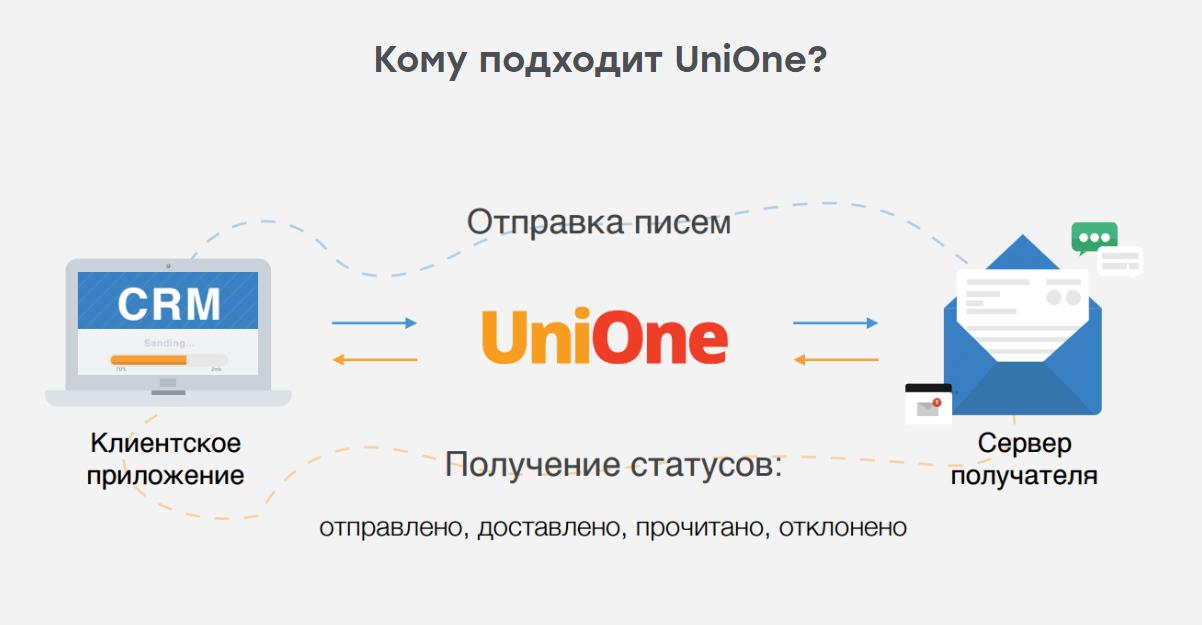 UniOne от Unisender