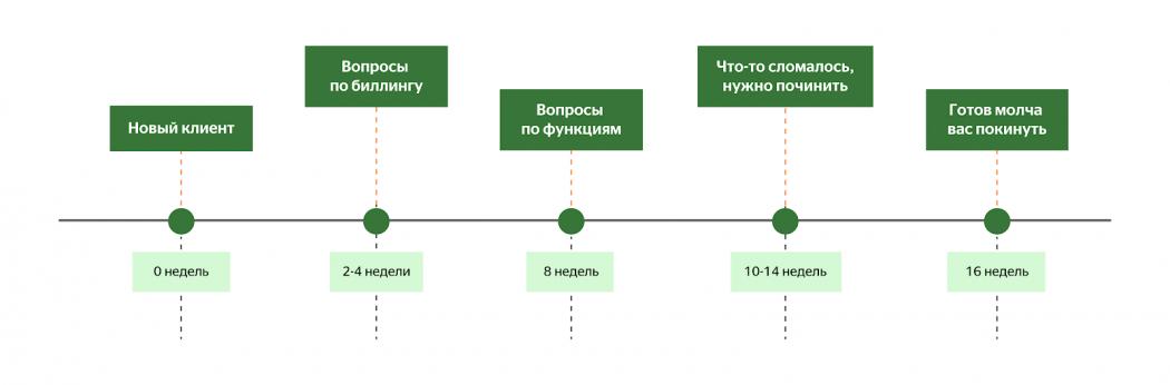 Customer service - путь пользователя