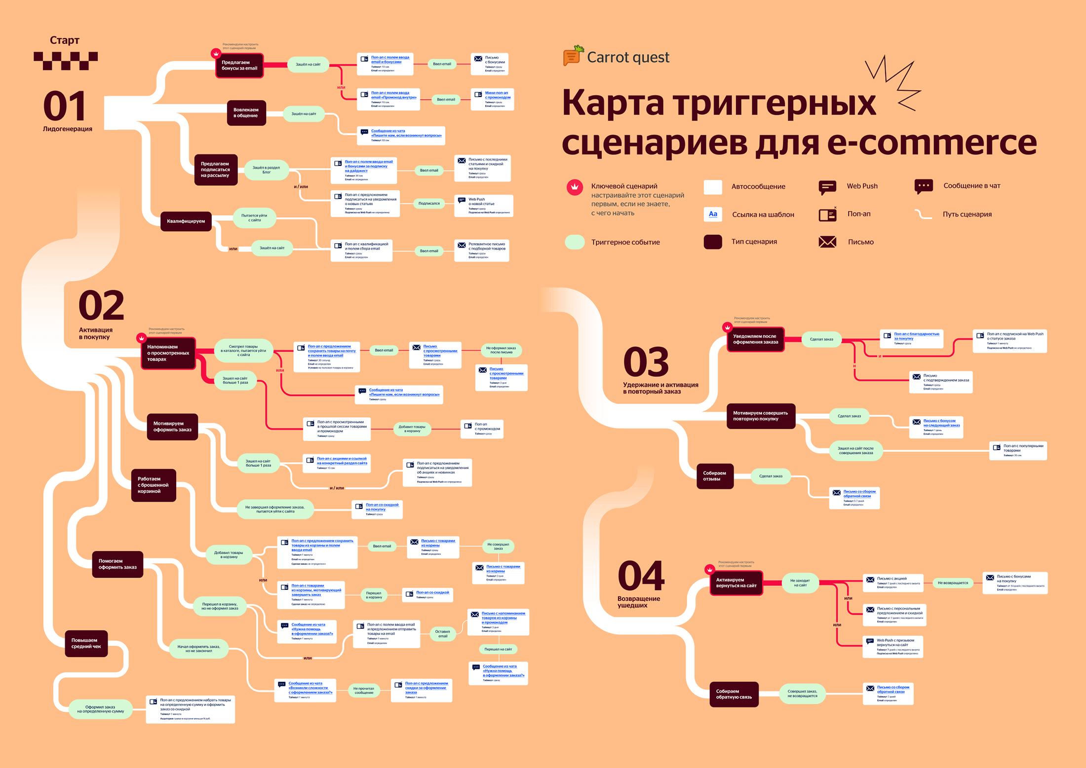 Карта триггерных сценариев для e-commerce