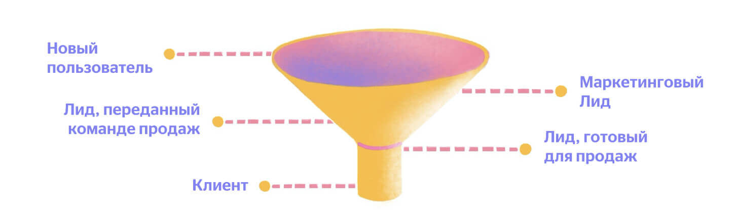 Qualification Funnel
