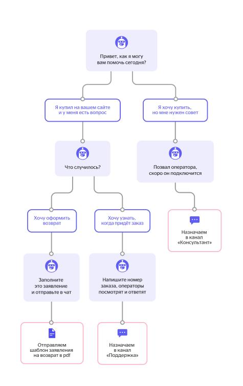 Пример сценария ответа чат-бота в случае, когда у пользователя есть вопрос