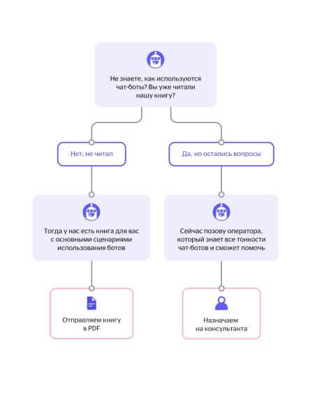 Пример сценария ответа чат-бота о книге компании