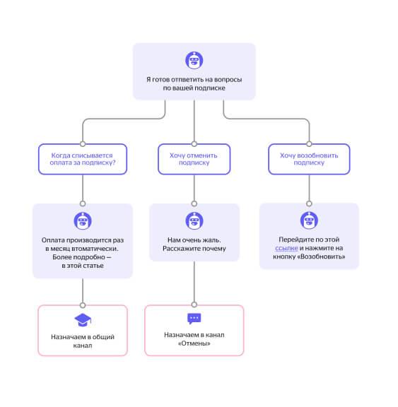 Пример сценария ответа чат-бота на вопрос о подписке
