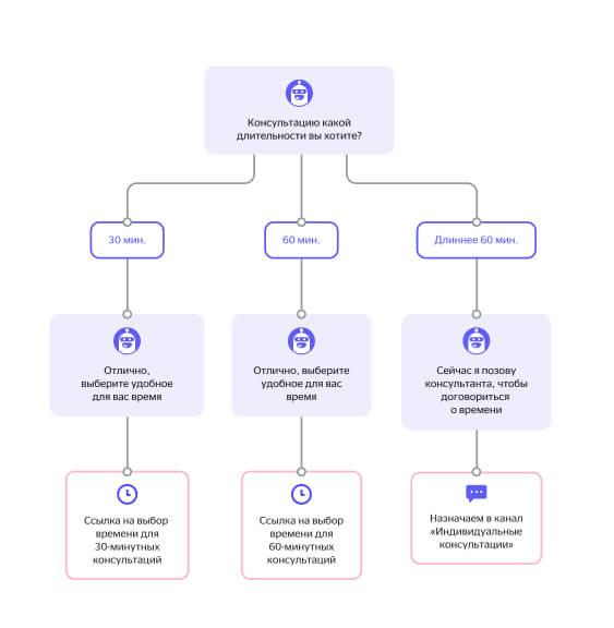 Пример сценария ответа чат-бота о времени консультации для пользователя