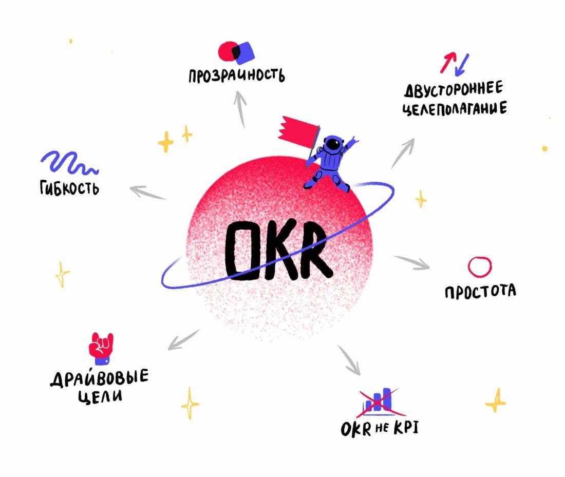 Гибкость, прозрачность, двустороннее целеполагание, простота, OKR не KPI? драйвовые цели