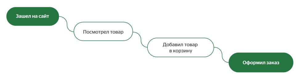 путь пользователя