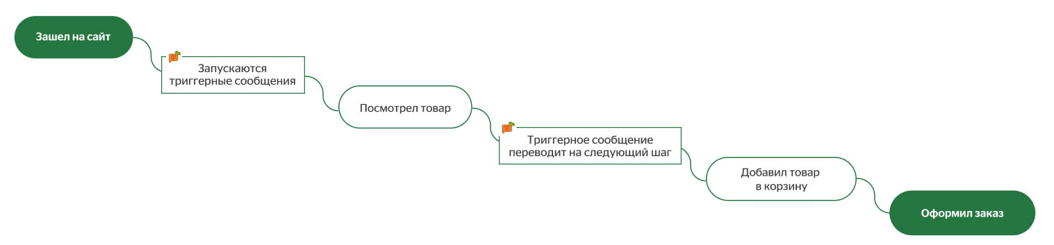 путь пользователя с Carrotquest