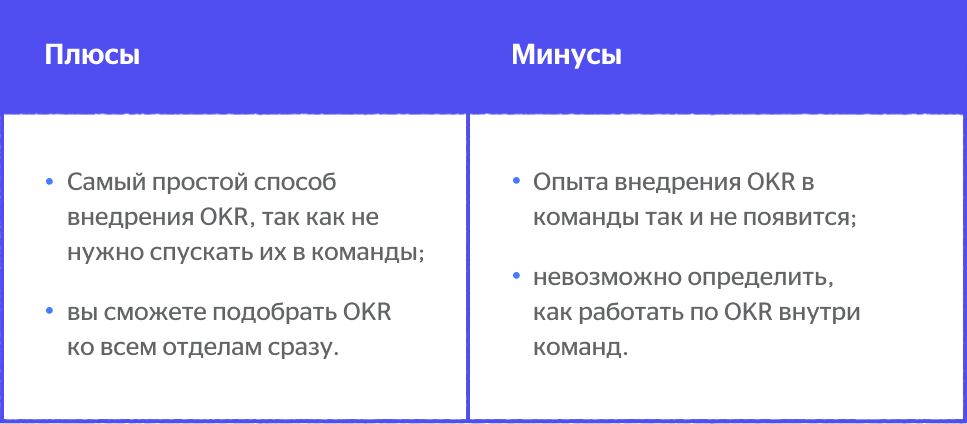 okr-for-teamlead