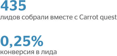 435 лидов собрали вместе с Cq. 0,25% конверсия в лида