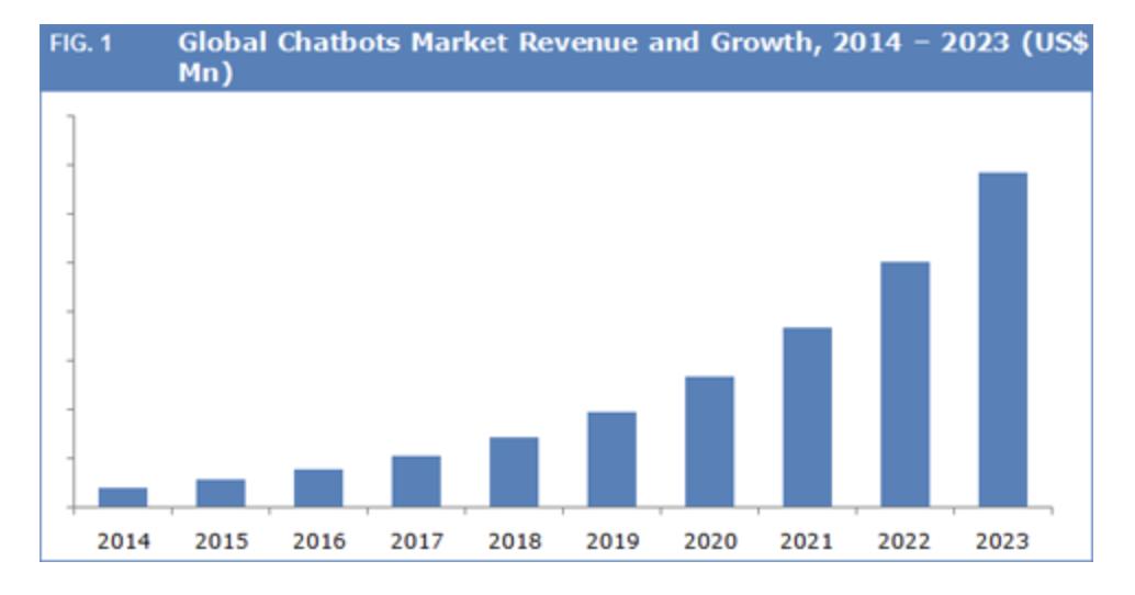 прогноз роста рынка чат-ботов